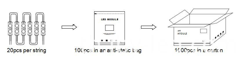 led module packing